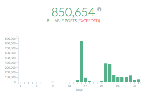 Company Usage - Billable Posts (Exceeded)