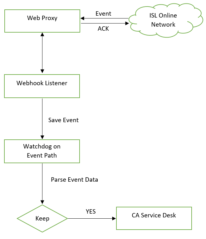 ISL Online — Integration of Webhook Listener