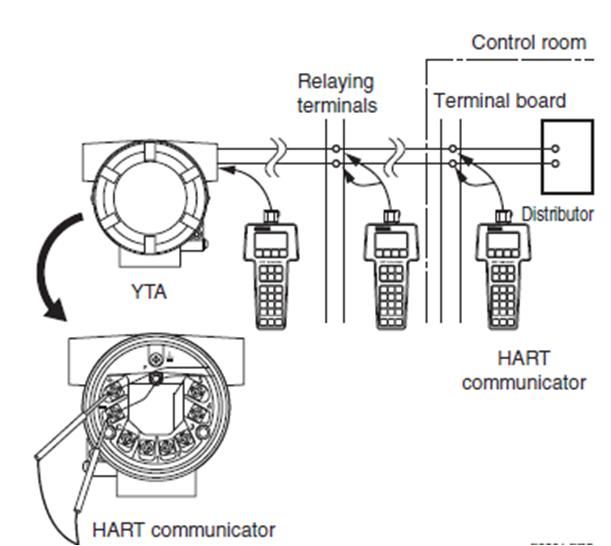 yokogawa how do i connect a hand held communicator to the yta rh kb us yokogawa com hart trailer wiring diagram hart wiring diagram