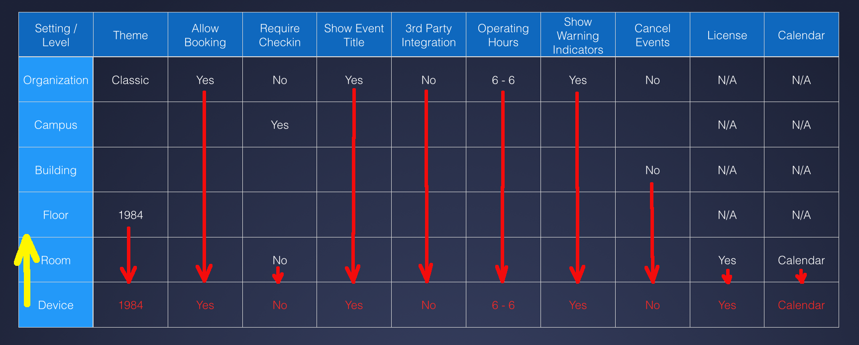 Complete Overview of Options for EventBoard
