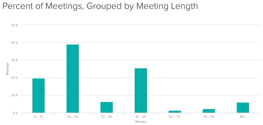 Insights Reporting and Analytics Teem Conference Room Management