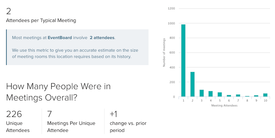 Attendees per Typical Meeting Reporting Teem Mobile App