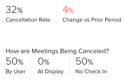 Meeting Room Usage Statistics