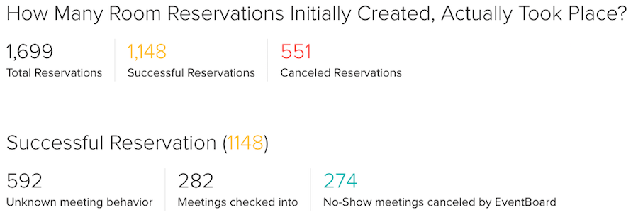 Meeting Room Reservations Statistics