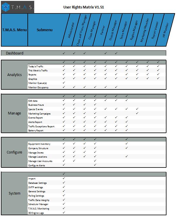 SMS Store Traffic — TMAS - Administrar cuentas de usuario