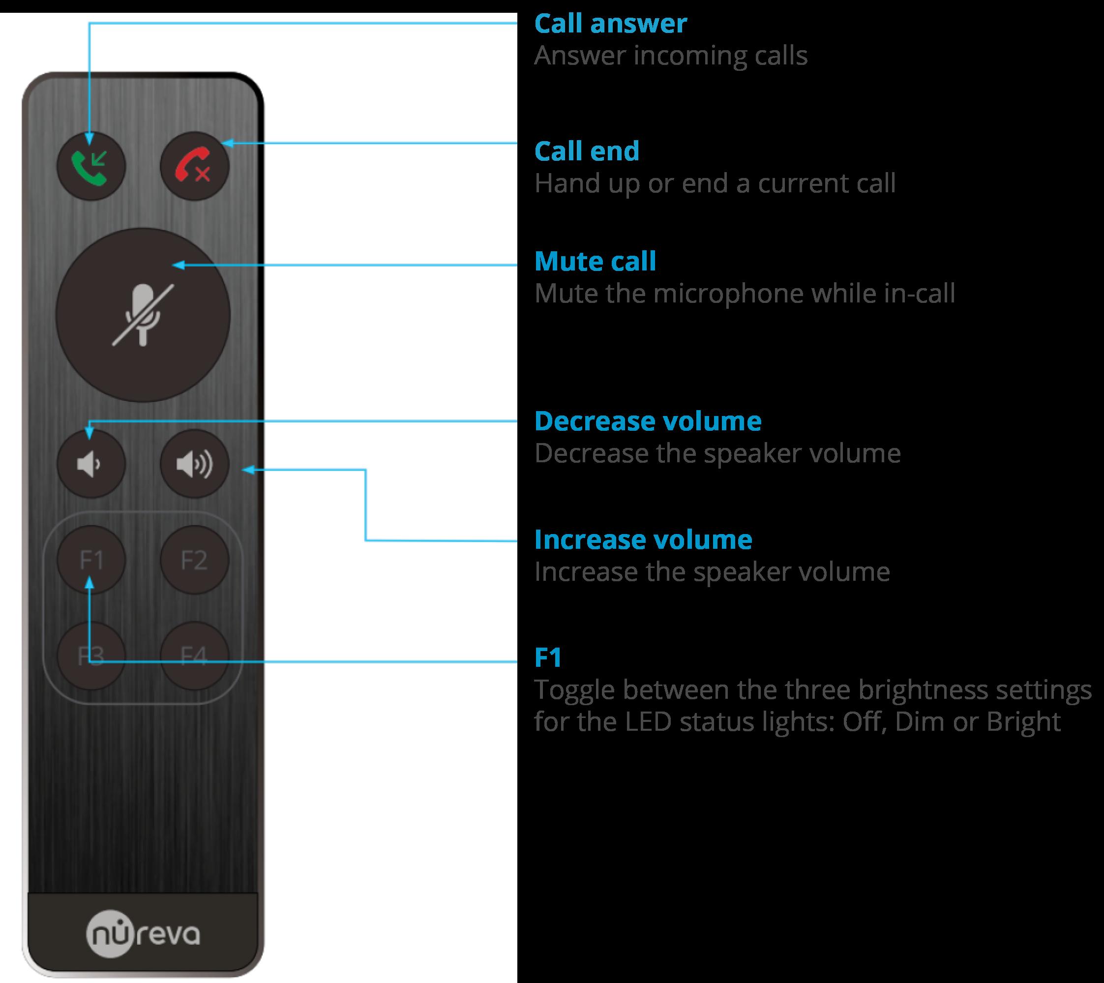 Nureva — Remote control functions
