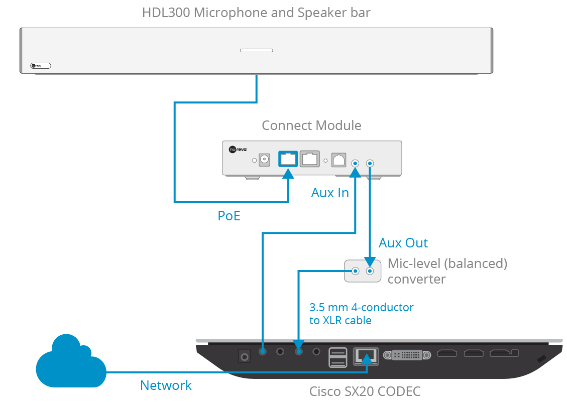 Nureva — Is the HDL300 system compatible with the Cisco® SX20?