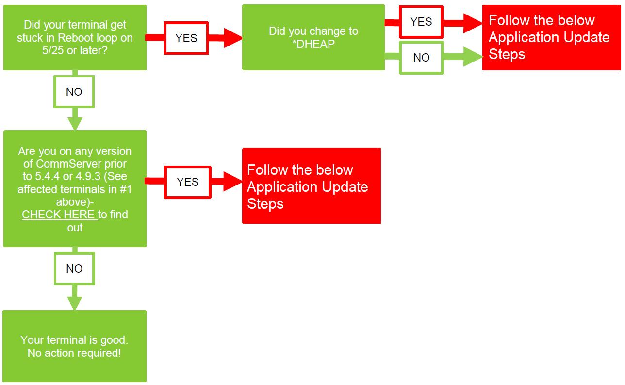 Madison : Verifone vx520 reboot loop fix