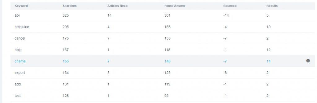 6 Simple Tricks to Make Your Knowledge Base Searchable