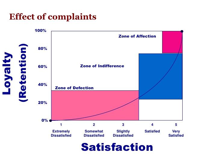 1550794779873 customer%20satisfaction%20graph