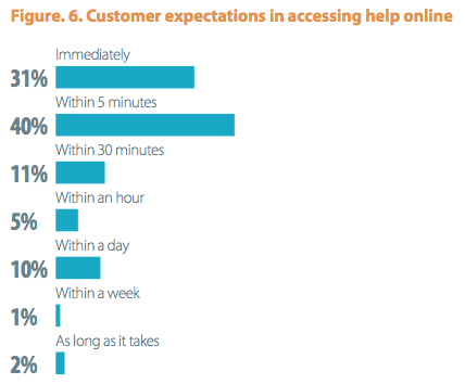 Knowledge bases can help with customer support as customers expect the ability to access help immediately.
