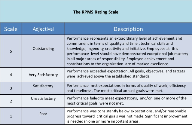 The Perfect Employee Evaluation Form: Templates + How-To on