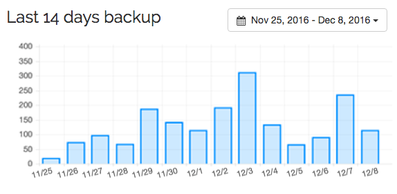 Spinbackup last 14 days backup period