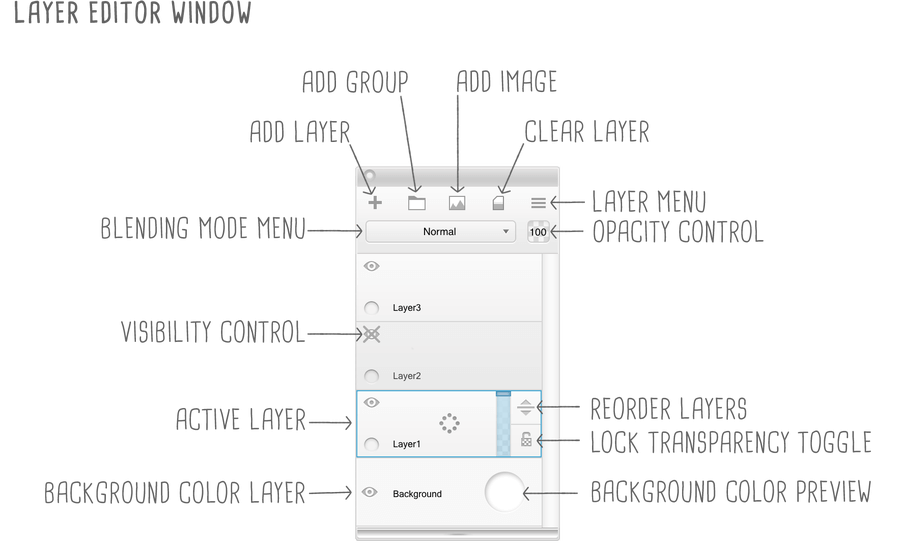 Layer Editor from Sketchbook labelled